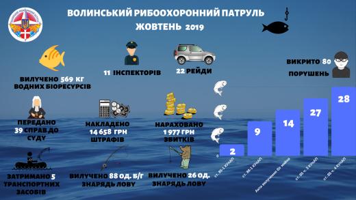 У жовтні на водоймах вилучено 114 одиниць заборонених знарядь лову, - Волинський рибоохоронний патруль